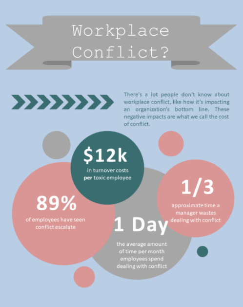 Workplace conflict cost