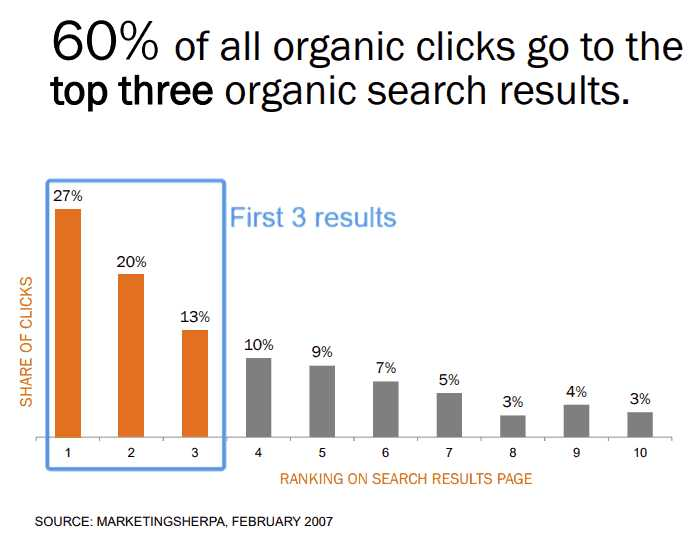 search engine result page rankings