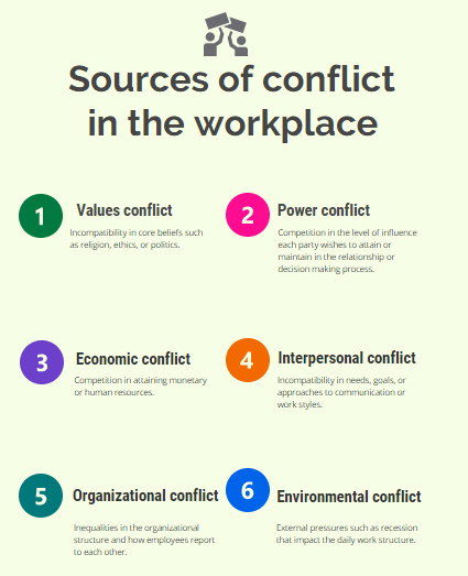 Sources of workplace conflict