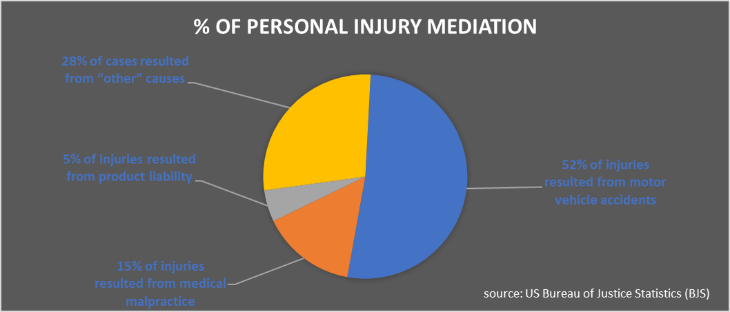personal injury mediation