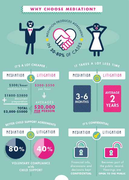 why use divorce mediation