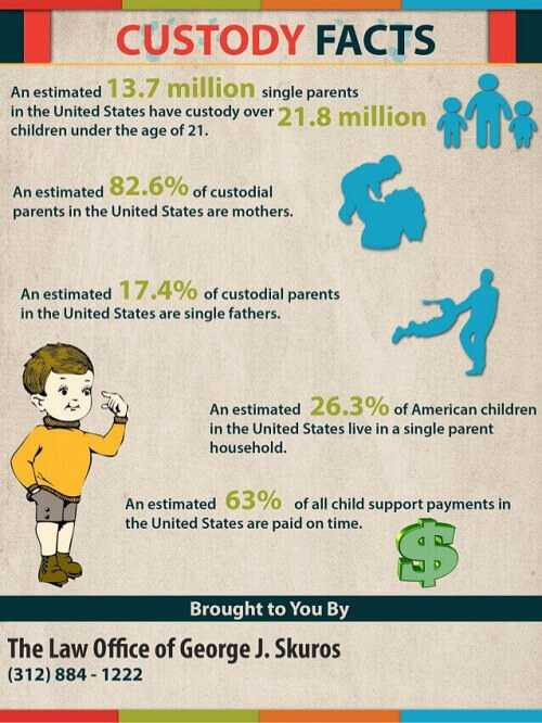 facts-on-child-custody