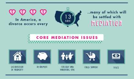 Core divorce mediation issues
