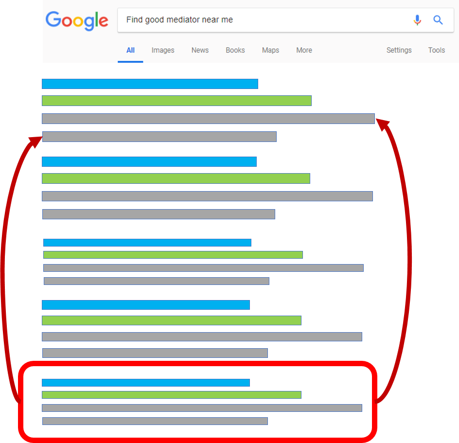 Your Digital Profile Review by an SEO Expert